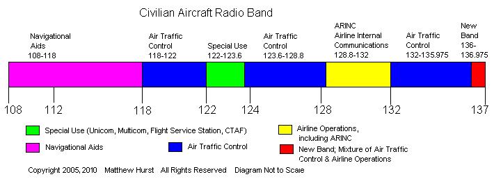Radio Scanner Guide - Part 3C: Civilian Aircraft